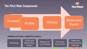 Graphic showing the main components and additional value added functions of ThePitch.ca