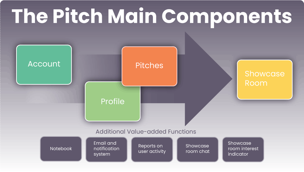 How the Pitch Works from creating an account to Showcase Room